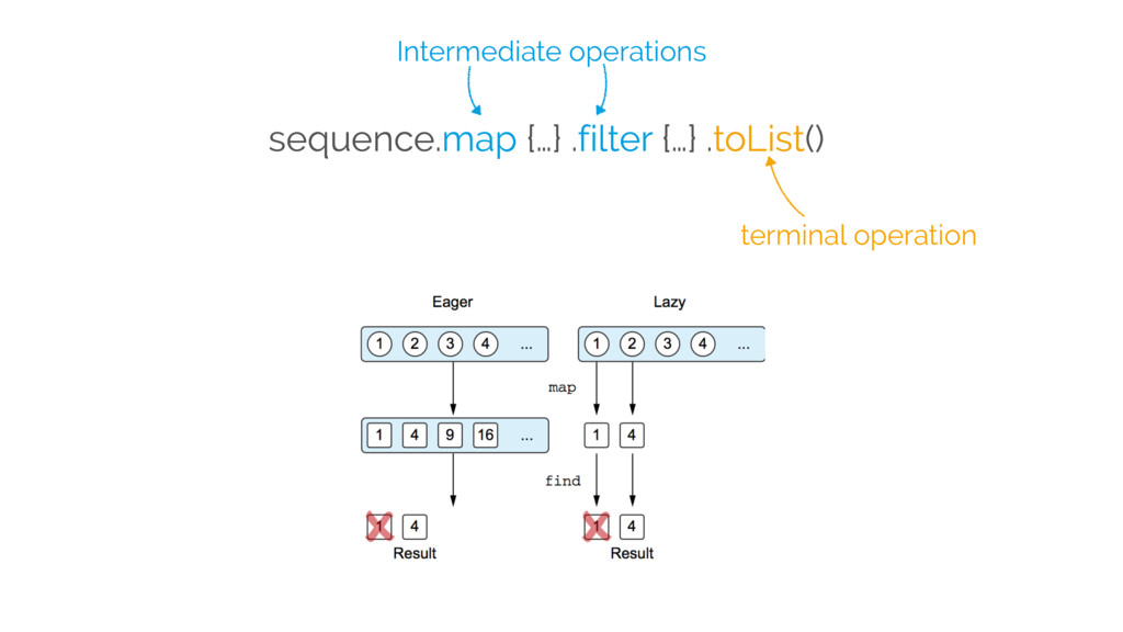 sequence.map {…} .filter {…} .toList() Intermed...