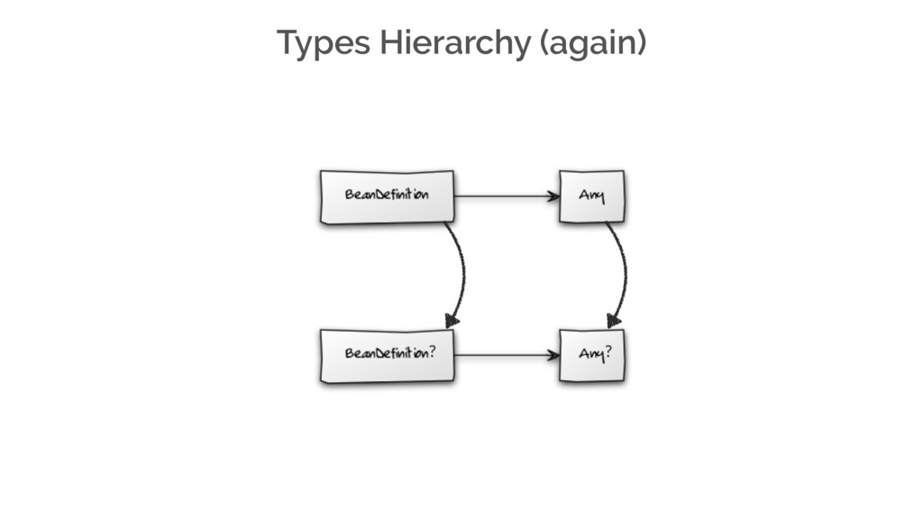 Types Hierarchy (again) ? ?