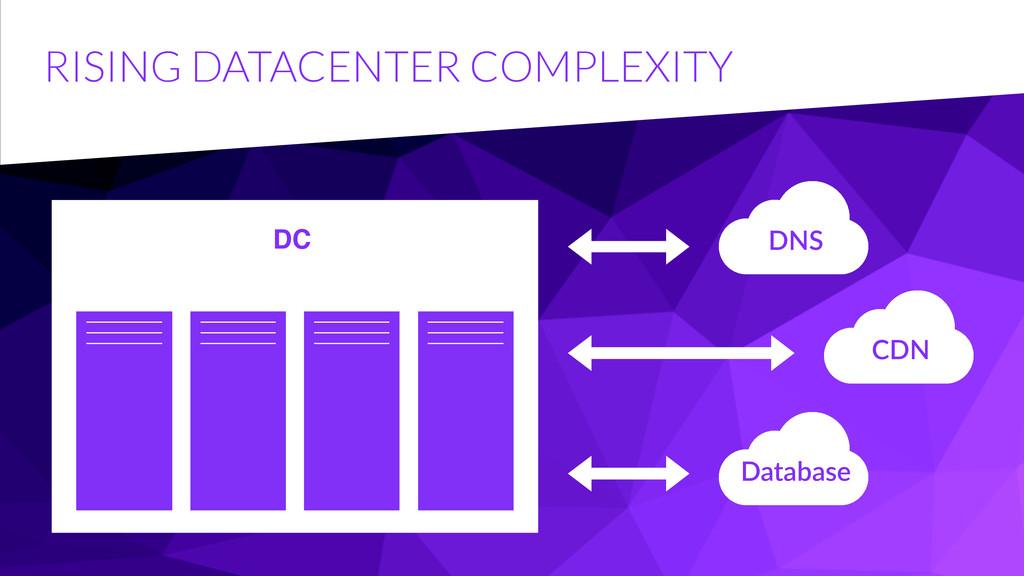 RISING DATACENTER COMPLEXITY DC DNS Database CDN