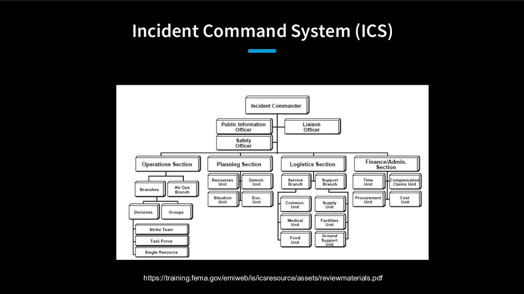 Incident Command System (ICS) https://training....