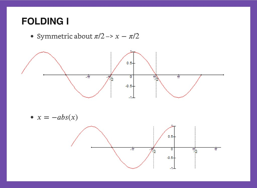 FOLDING I Symmetric about –> 𝜋/2 𝑥 − 𝜋/2 𝑥 = −𝑎...