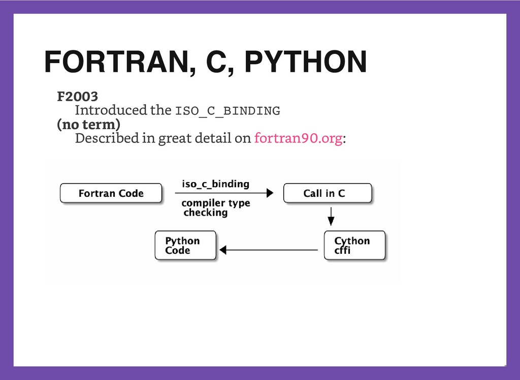 FORTRAN, C, PYTHON F2003 Introduced the ISO_C_B...