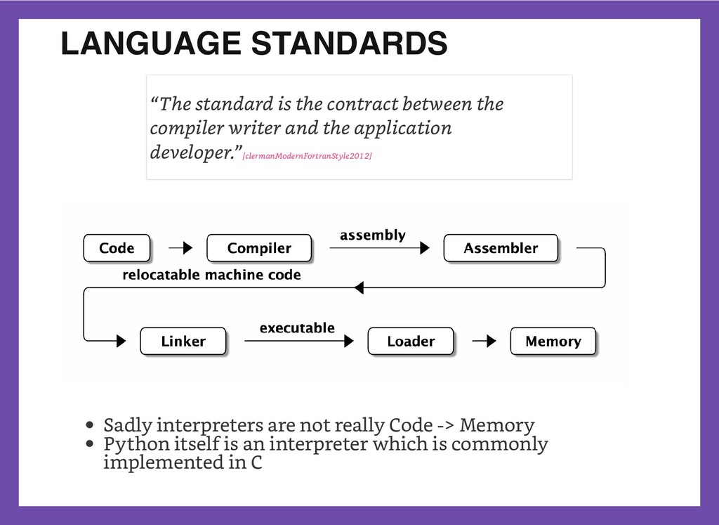 """LANGUAGE STANDARDS   """"The standard is the contr..."""