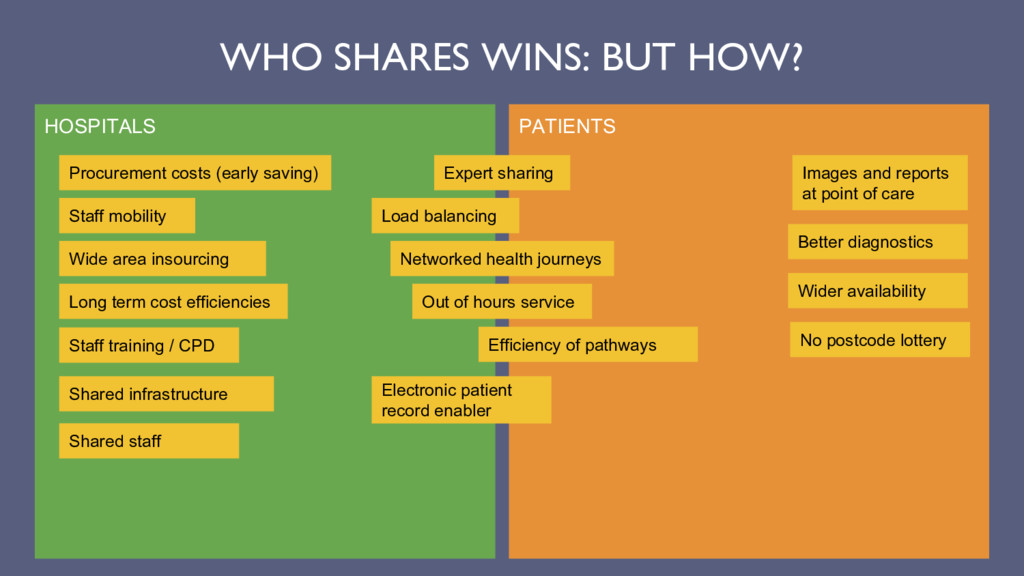 WHO SHARES WINS: BUT HOW? HOSPITALS PATIENTS Ex...