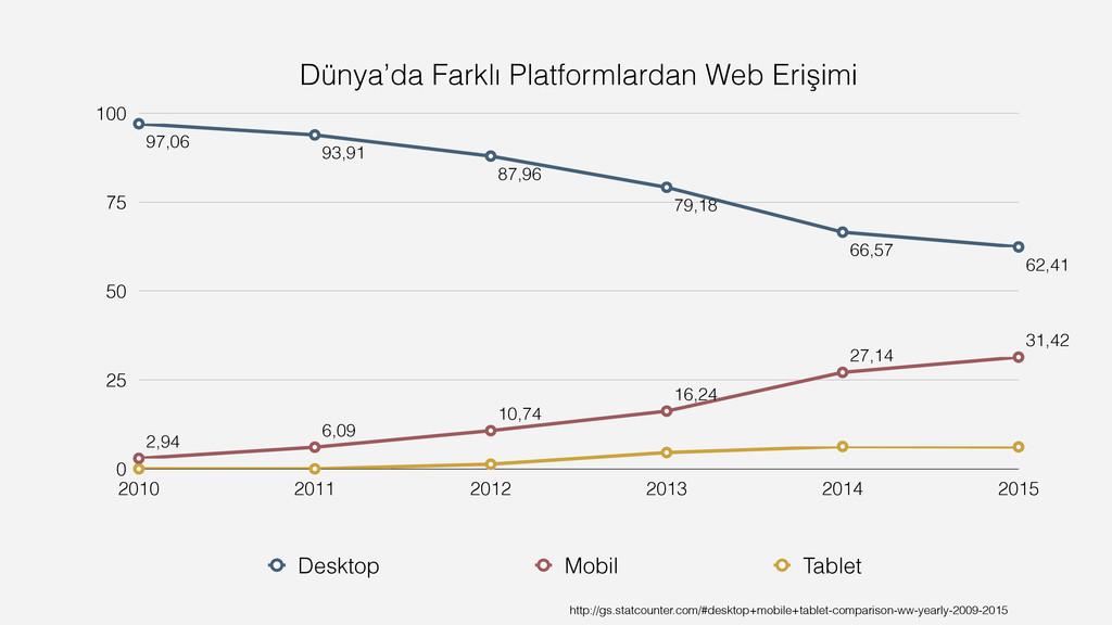 Dünya'da Farklı Platformlardan Web Erişimi 0 25...