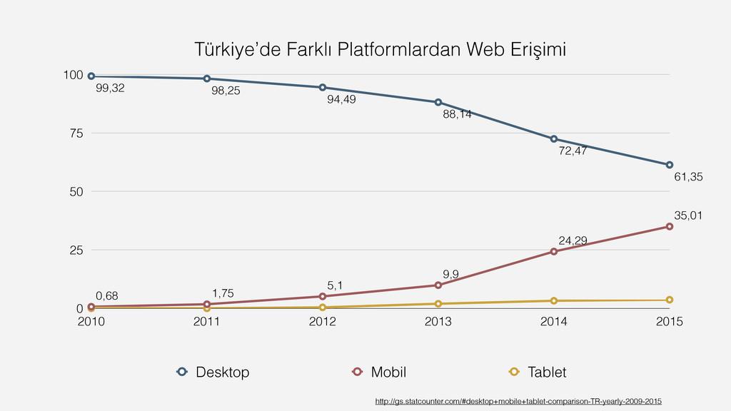 Türkiye'de Farklı Platformlardan Web Erişimi 0 ...