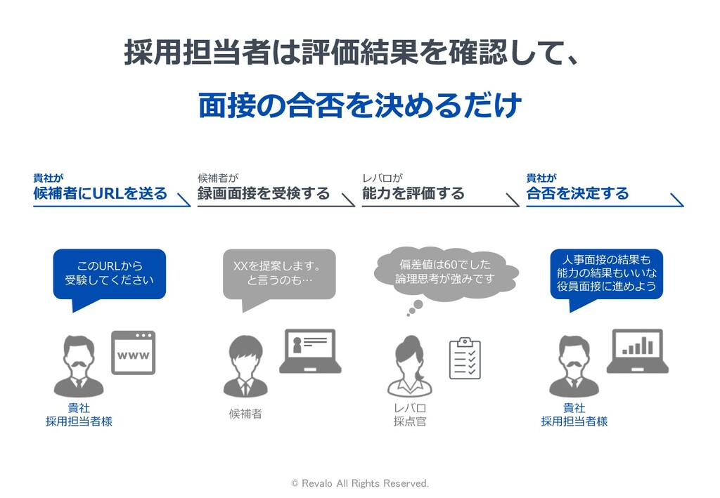 © Revalo All Rights Reserved. 採⽤担当者は評価結果を確認して、 ...