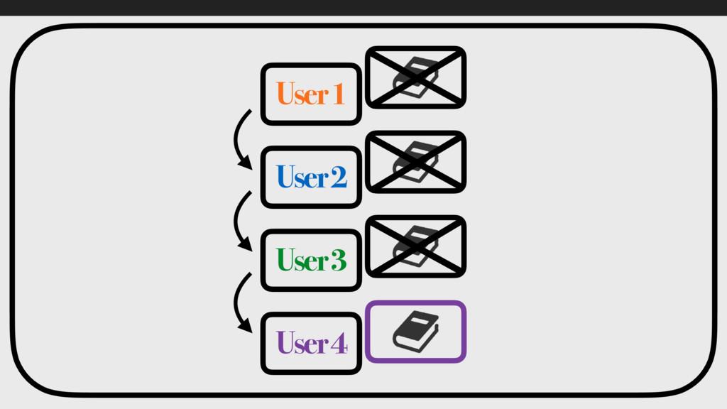 User 1 User 2 User 3 User 4