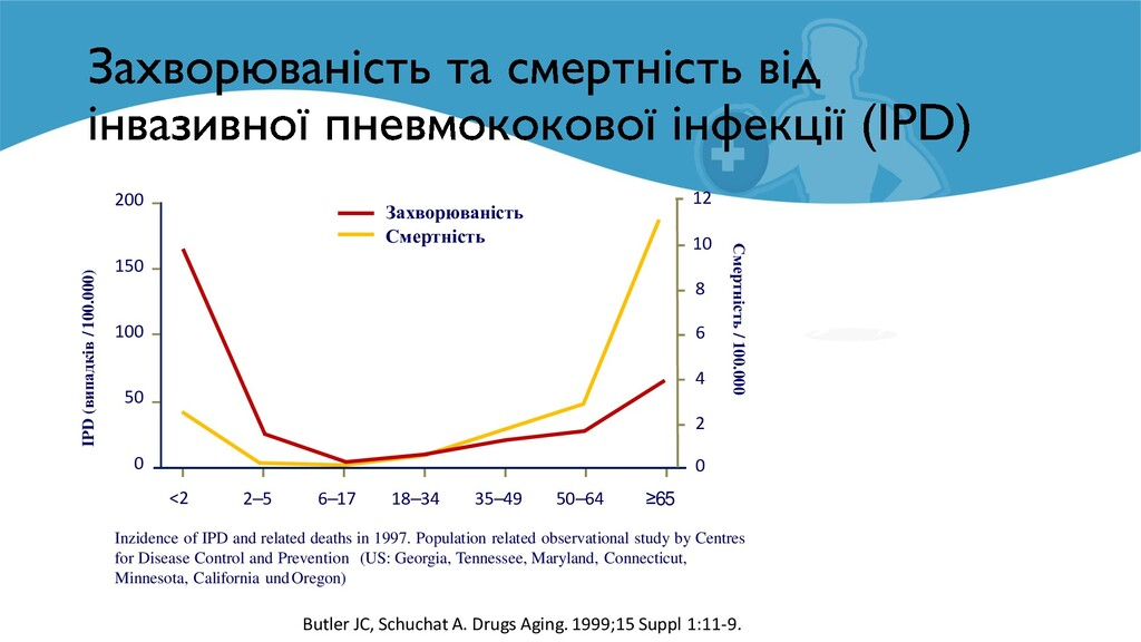 Inzidence of IPD and related deaths in 1997. Po...