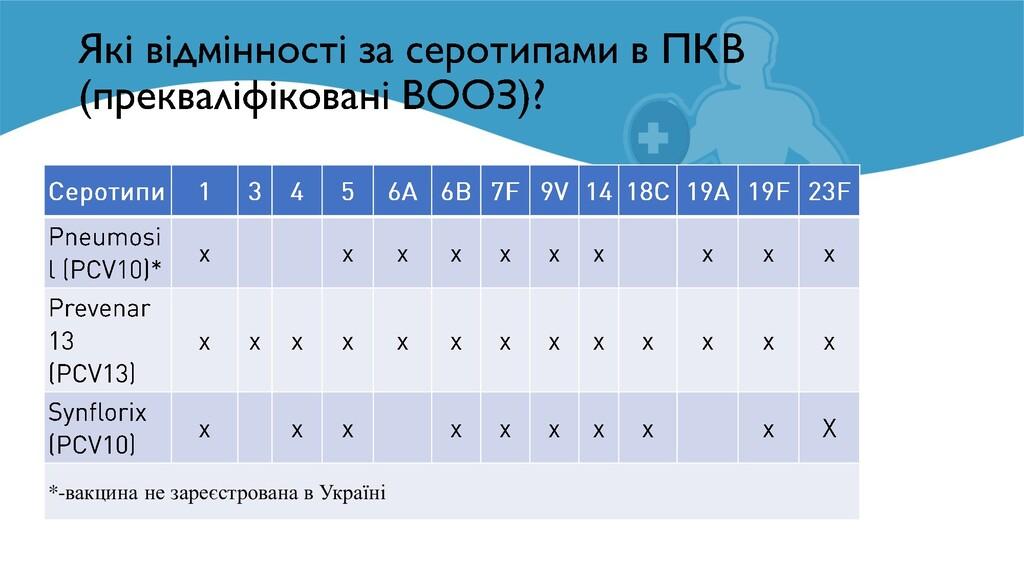 *-вакцина не зареєстрована в Україні