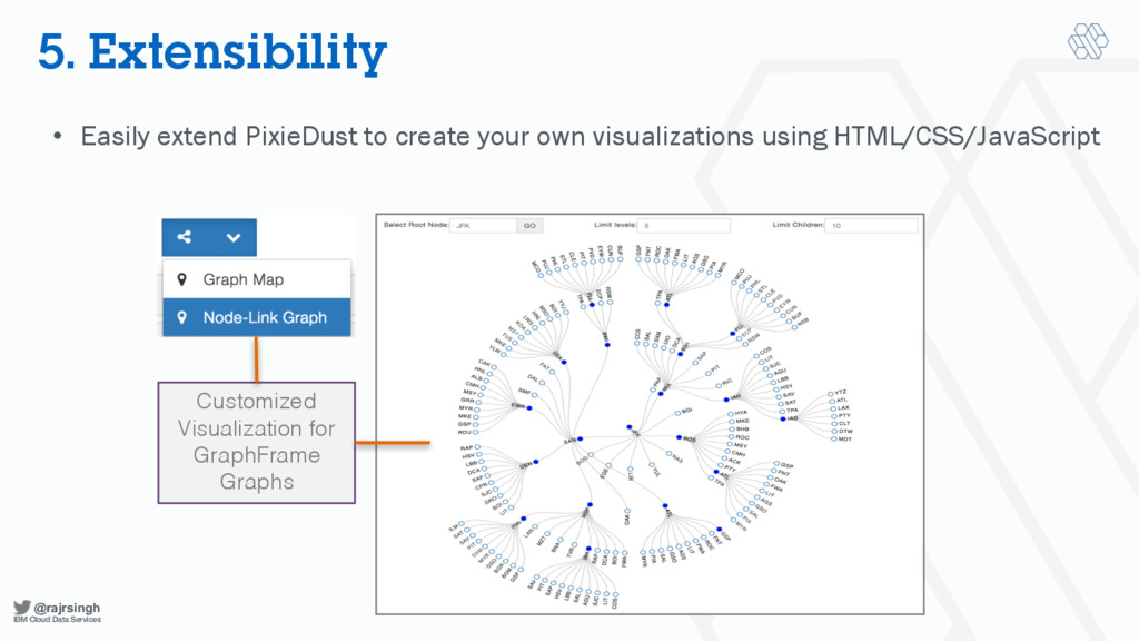 @rajrsingh IBM Cloud Data Services 5. Extensibi...