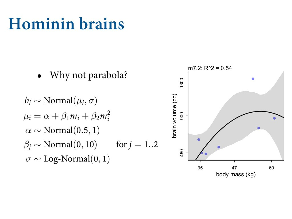 Hominin brains • Why not parabola? ( )α Ζ с...