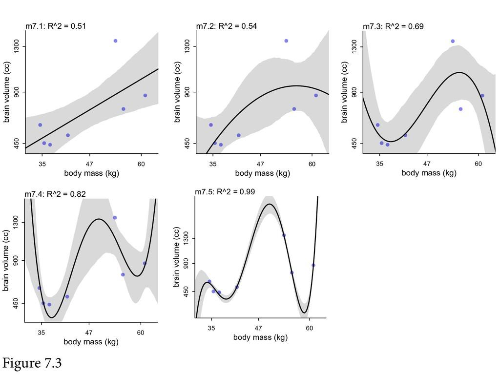 Figure 7.3 body mass (kg) brain volume (cc) 35 ...