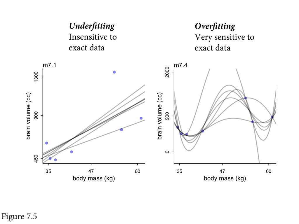 Figure 7.5 Underfitting Insensitive to exact da...