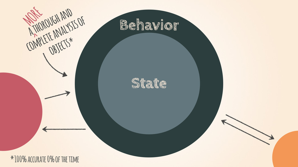 State Behavior a thorough and complete analysis...