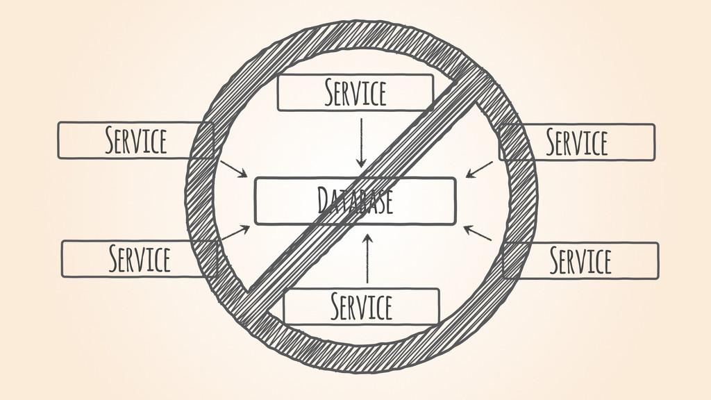 Service Database Service Service Service Servic...