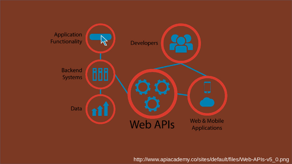 http://www.apiacademy.co/sites/default/files/We...