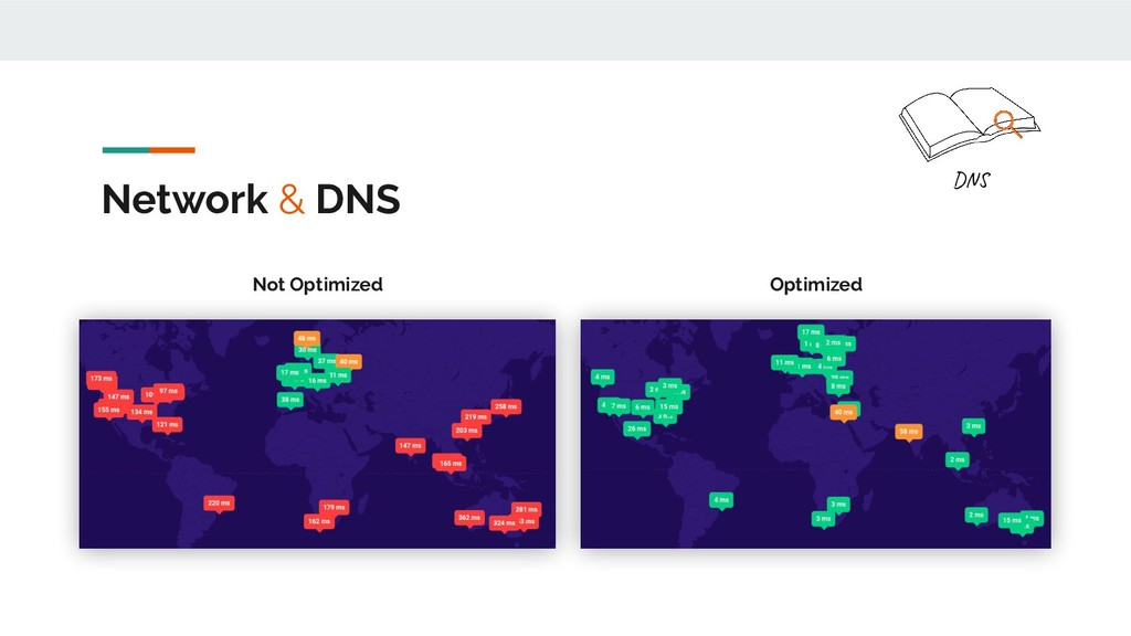 Network & DNS DNS Not Optimized Optimized