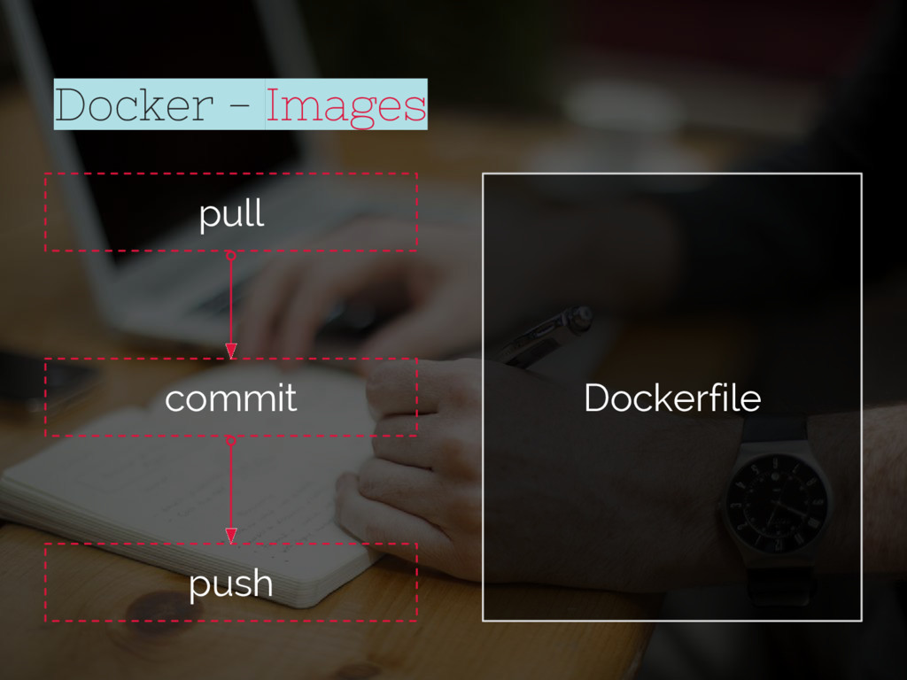 pull commit push Docker - Images Dockerfile