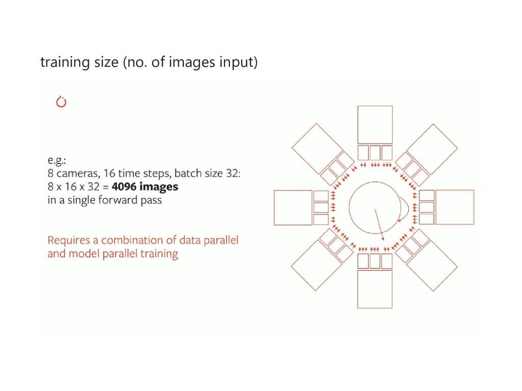 training size (no. of images input)