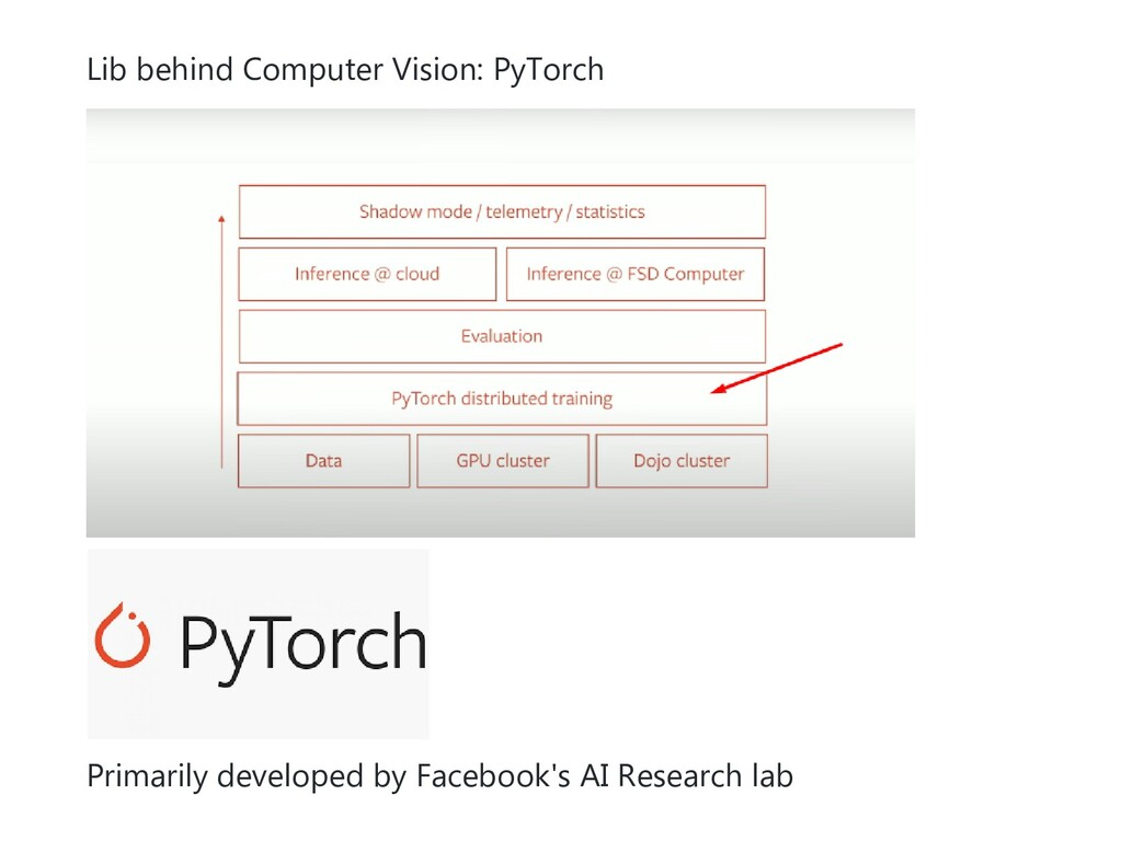 Lib behind Computer Vision: PyTorch Primarily d...