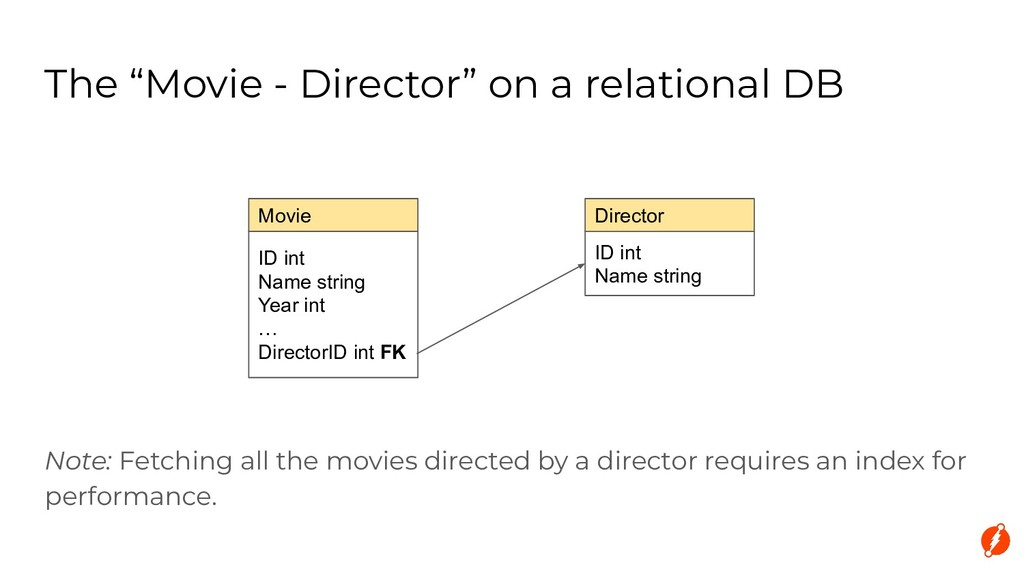 """ID int Name string The """"Movie - Director"""" on a ..."""