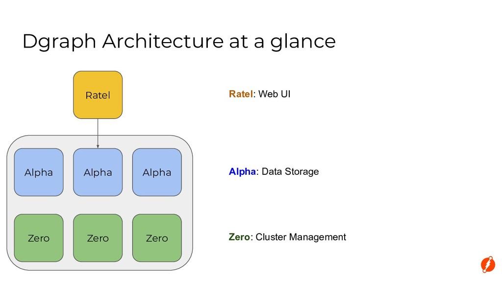 Dgraph Architecture at a glance Alpha Alpha Alp...