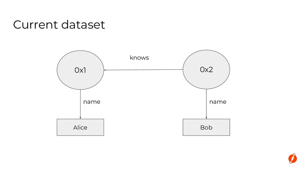 Current dataset 0x1 0x2 knows Alice Bob name na...