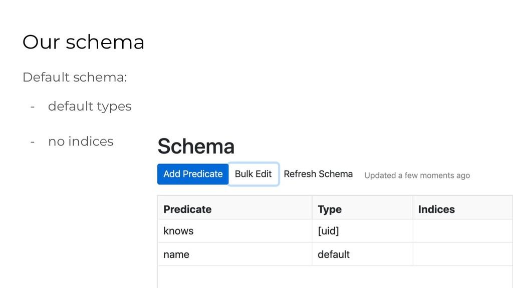 Our schema Default schema: - default types - no...