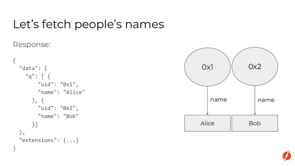 """Let's fetch people's names Response: { """"data"""": ..."""