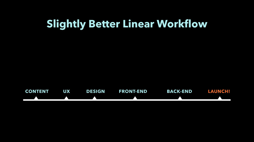 Slightly Better Linear Workflow CONTENT UX DESIG...