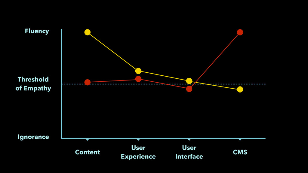 Ignorance Content User