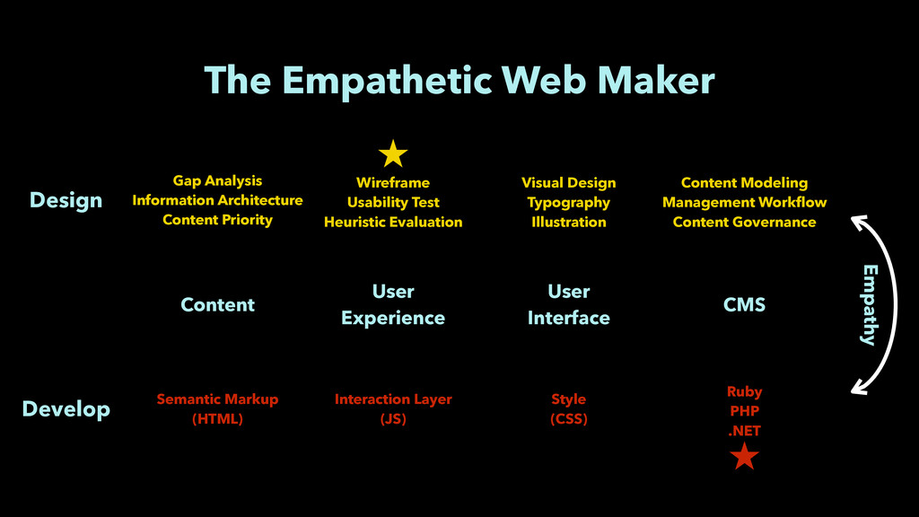 The Empathetic Web Maker Content User