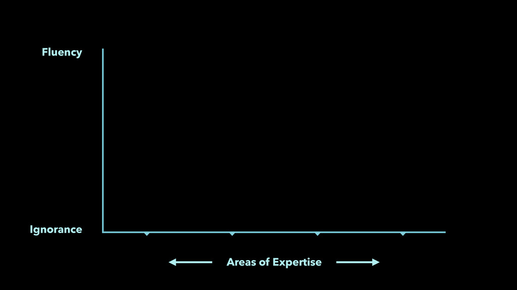 Ignorance Fluency Areas of Expertise