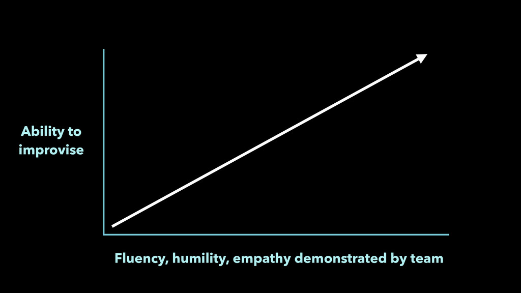 Ability to