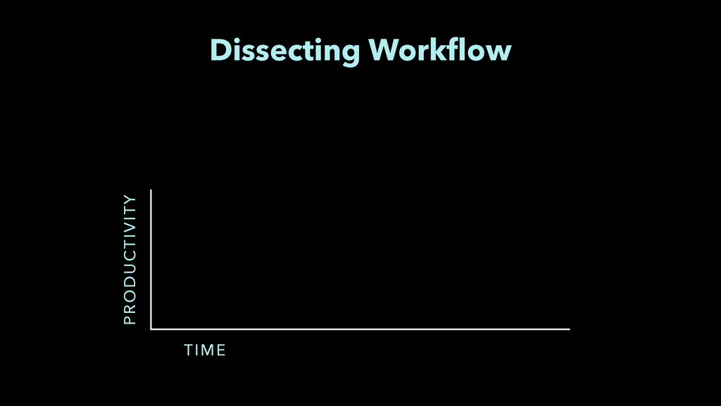 PRODUCTIVITY TIME Dissecting Workflow