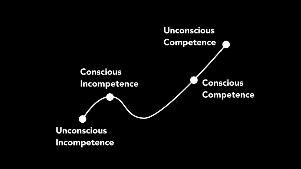 Unconscious Competence Conscious Competence C...