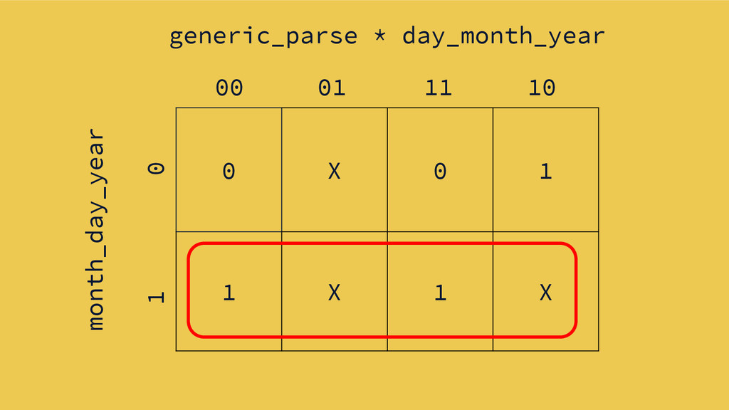0 X 0 1 1 X 1 X generic_parse * day_month_year ...