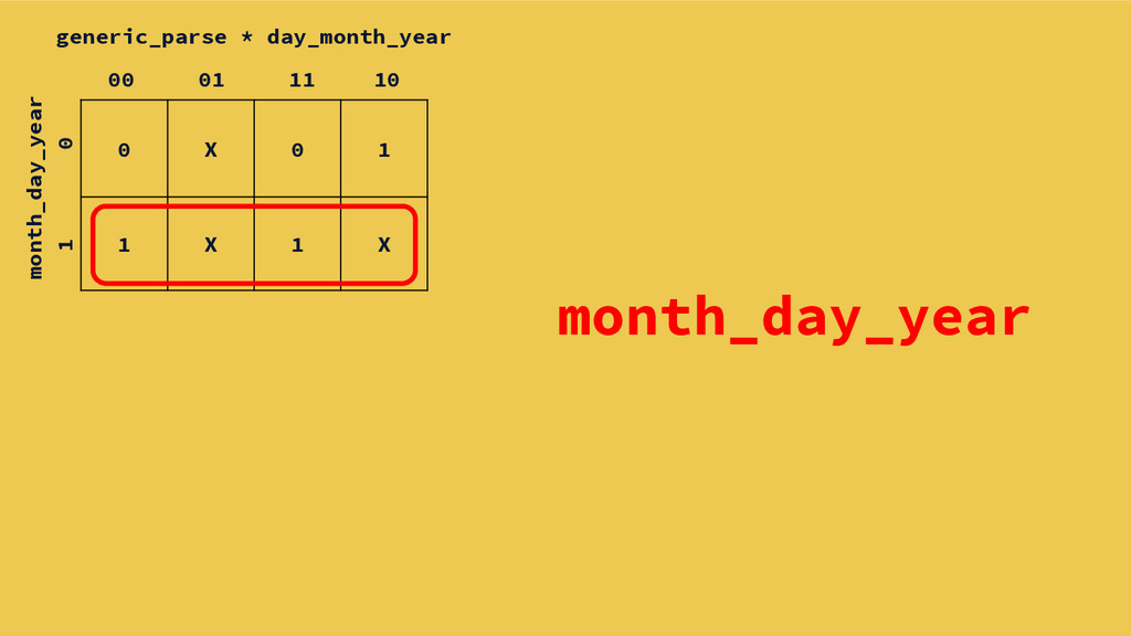 month_day_year 0 X 0 1 1 X 1 X generic_parse * ...