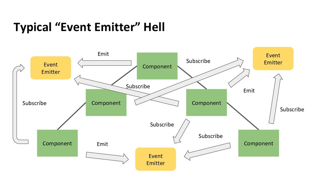 """Typical """"Event Emitter"""" Hell Component Componen..."""