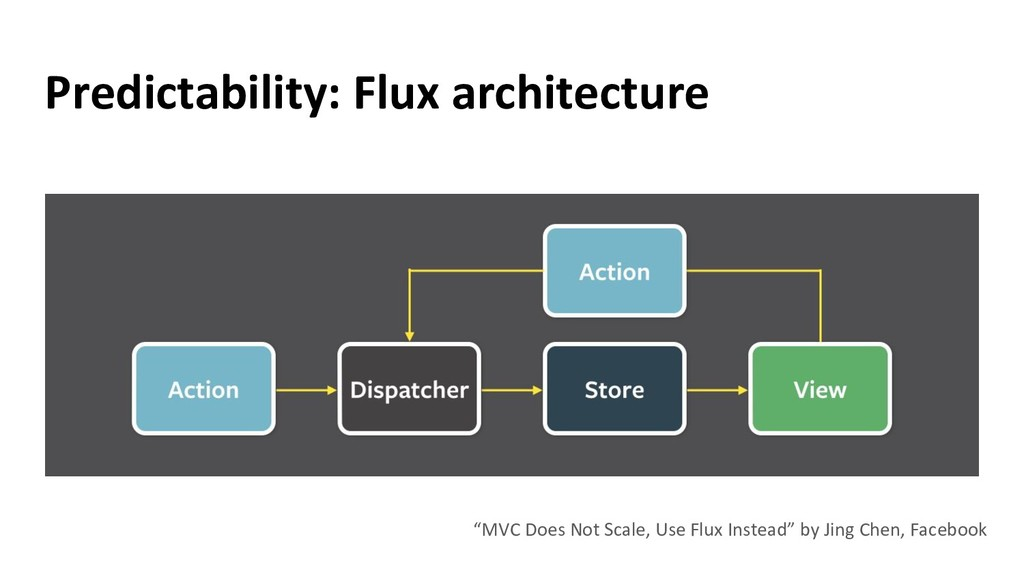 """Predictability: Flux architecture """"MVC Does Not..."""