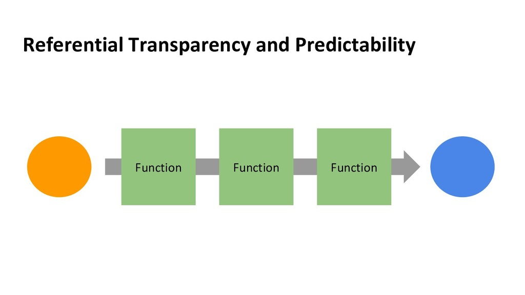 Referential Transparency and Predictability Fun...