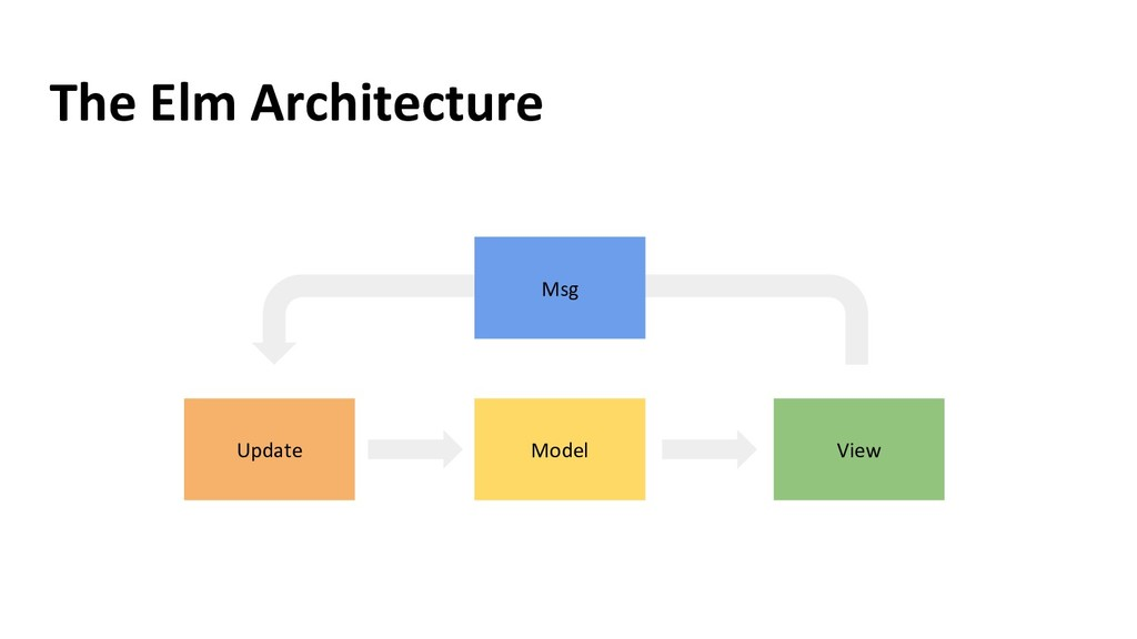 The Elm Architecture Model View Update Msg