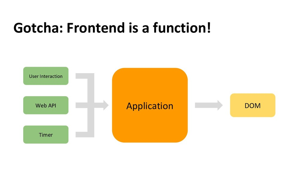Gotcha: Frontend is a function! Application Use...