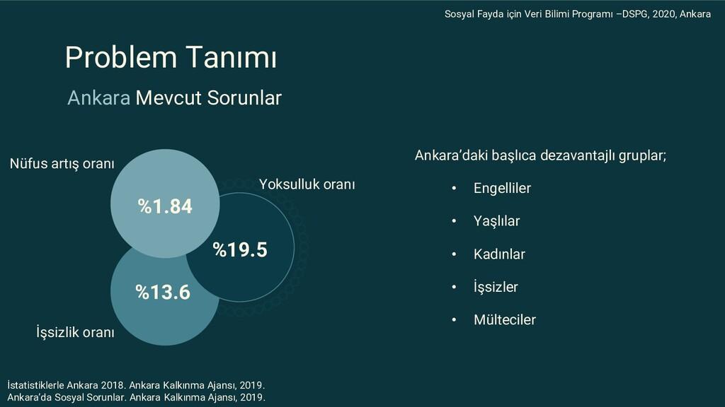 Ankara Mevcut Sorunlar %19.5 %13.6 %1.84 Yoksul...