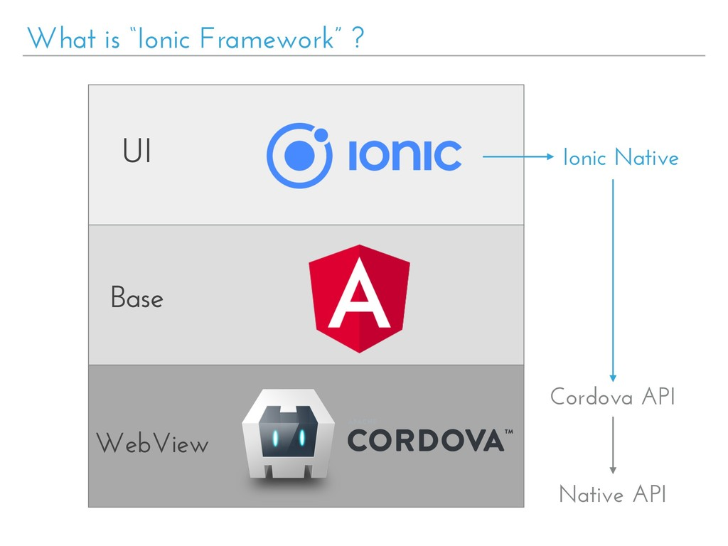 "What is ""Ionic Framework"" ? UI Base WebView Ion..."