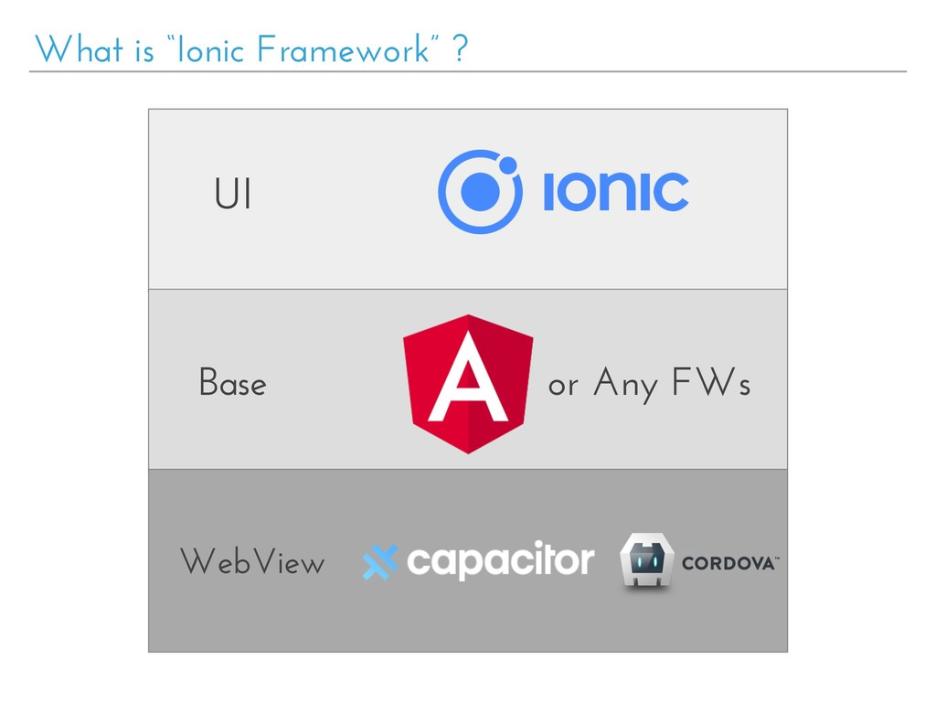 "What is ""Ionic Framework"" ? UI Base WebView or ..."