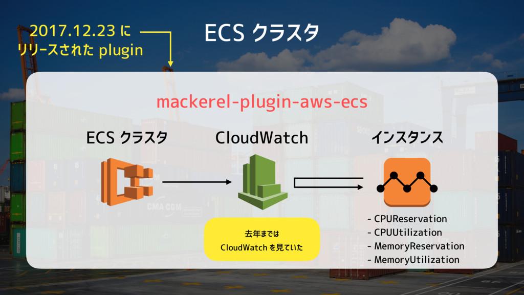 ECS クラスタ mackerel-plugin-aws-ecs - CPUReservati...
