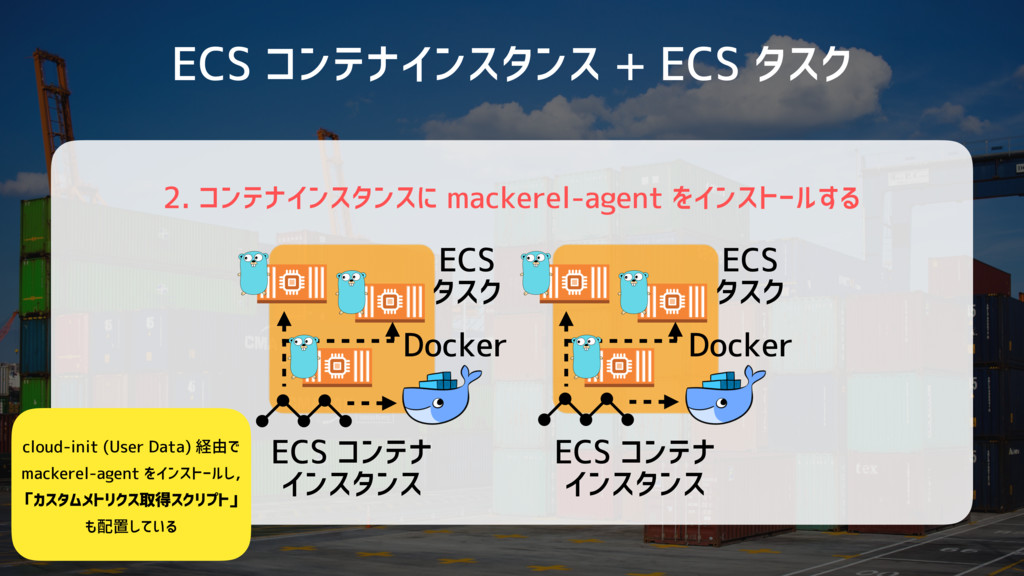 ECS コンテナインスタンス + ECS タスク 2. コンテナインスタンスに mackere...