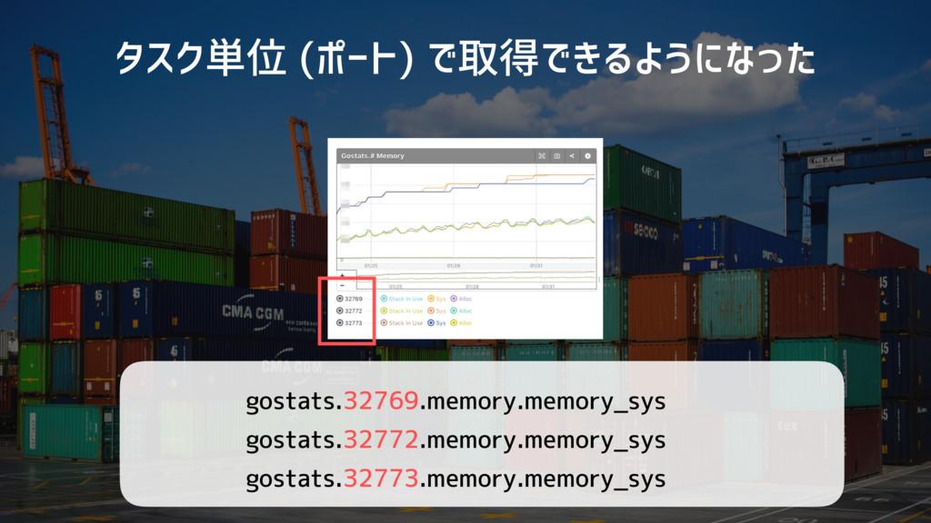 タスク単位 (ポート) で取得できるようになった gostats.32769.memory.m...
